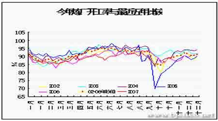 原油进入需求平淡期月内有望盘整蓄势(4)