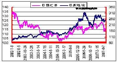 市场研究:胶价十月份后会逐步回落(4)