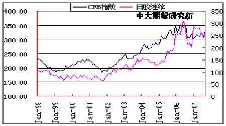 市场研究:胶价十月份后会逐步回落(5)