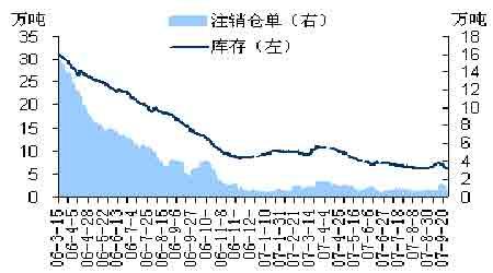 套利月报:期锌渐成投资热点市场酝酿正套机会(2)