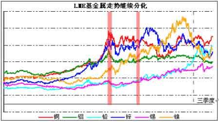 中国需求支撑铜价高位震荡外盘宏观忧虑加大(3)