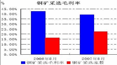 中国需求支撑铜价高位震荡外盘宏观忧虑加大(6)