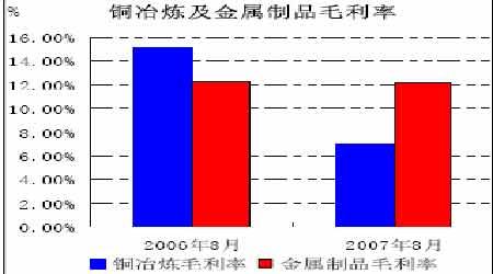 中国需求支撑铜价高位震荡外盘宏观忧虑加大(7)