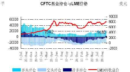 中国需求支撑铜价高位震荡外盘宏观忧虑加大(12)