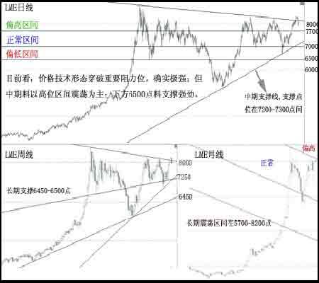 中国需求挺铜价高位震荡外盘宏观忧虑加大(13)