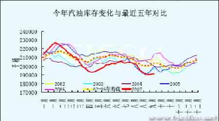 原油进入需求平淡期月内有望盘整蓄势(3)