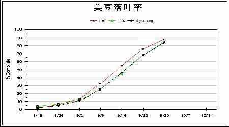 红九月国内外大豆并进秋收季将面临宽幅震荡