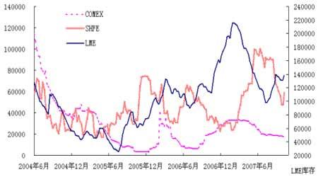 铜价振荡中蕴育涨势