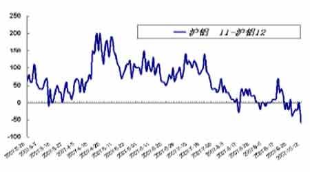 套利研究:金属生产恢复有望刺激近月合约走强