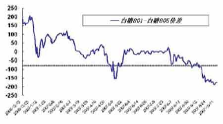 套利研究:金属生产恢复有望刺激近月合约走强(2)