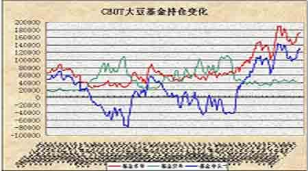 豆市继续盘整短期适当观望(2)