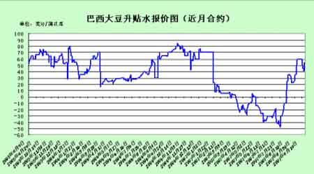 豆市继续盘整短期适当观望(3)
