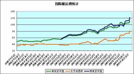 豆市继续盘整短期适当观望(4)