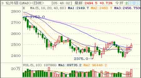 金属市场研究:铜价高位震荡后市难料