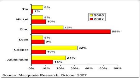 金属市场研究:铜价高位震荡后市难料(5)