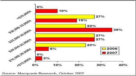 金属市场研究:铜价高位震荡后市难料(6)