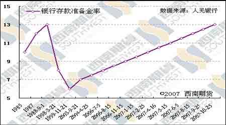 经济研究:央行年内第八次上调存款准备金率