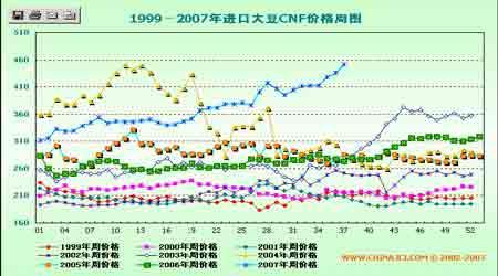 豆市供需紧张牛市仍将继续(2)