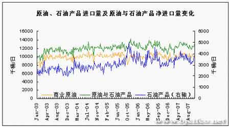 地缘局势不断升级油价在基金炒作下续写历史(3)