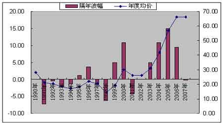 因新加坡市场持续坚挺沪油借机出现补涨机会(4)