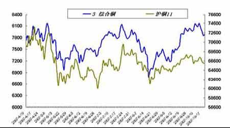 套利研究:国内金属消费偏弱导致价差缩小