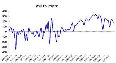 套利研究:国内金属消费偏弱导致价差缩小(2)