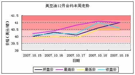 油脂市场研究:整体强势未改短线面临调整