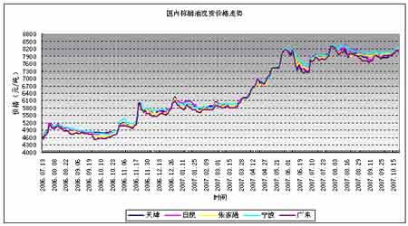 油脂市场研究:整体强势未改短线面临调整(2)