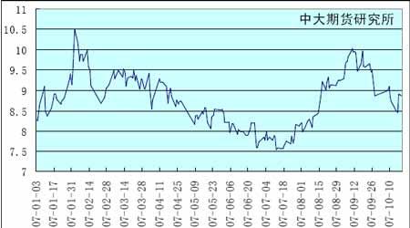 锌价进入反弹上行压力较大(3)