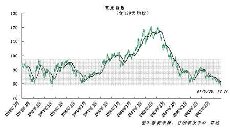 原油回调压力积聚长期仍存上涨潜力(2)