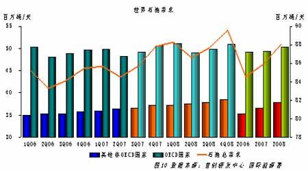 原油回调压力积聚长期仍存上涨潜力(3)