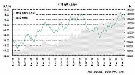 原油回调压力积聚长期仍存上涨潜力(5)