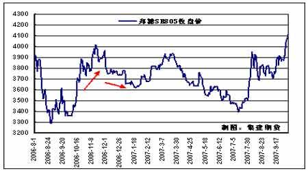 基本面依然支持郑糖期价近涨远跌(2)