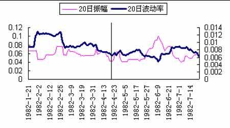 研究:股指期货推出点之前波动将达到短期顶峰