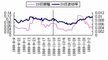 专题研究:股指期货推出点之前将达到短期顶峰(2)