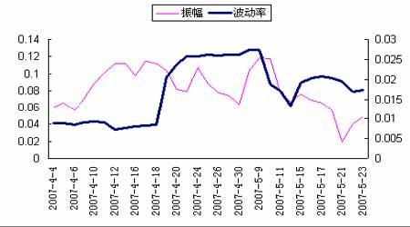 专题研究:股指期货推出点之前将达到短期顶峰(3)