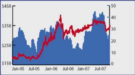 Sempra:贵金属第三季度市场回顾及展望(4)