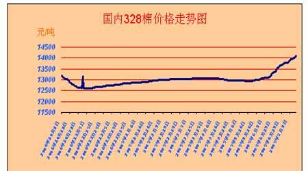 市场研究:现货推动郑棉将继续走高(2)