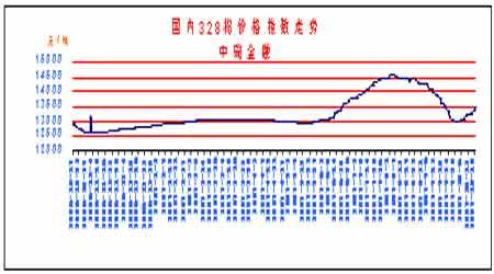 市场研究:新棉上市压力下郑棉后市将宽幅震荡