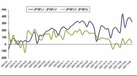套利研究:锌市场仍偏弱局面近月合约有望走强