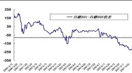 套利研究:锌市场仍偏弱局面近月合约有望走强(2)