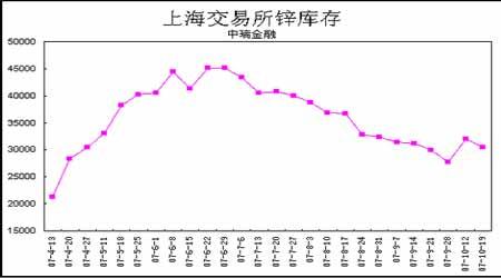 锌市中期弱势不改短线寻求支撑(2)
