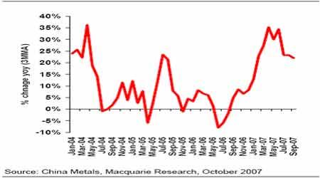 麦格理商品日评:世界铜需求增长减缓