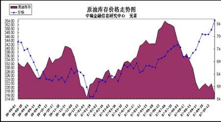 沪油市场多空交织期价可能维持震荡偏强格局