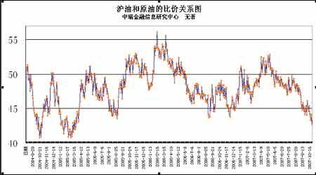 沪油市场多空交织期价可能维持震荡偏强格局(2)