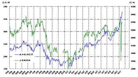 国内燃油市场分化严重短期国产油成消费主力