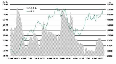 国内燃油市场分化严重短期国产油成消费主力(2)