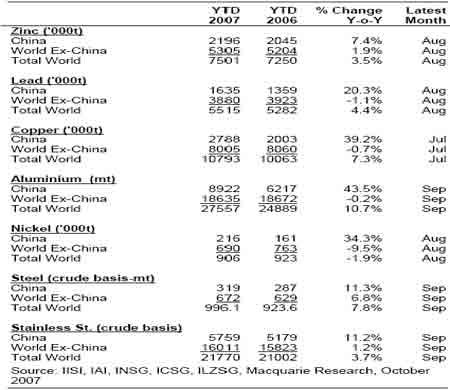 麦格理商品日评:中国的繁荣弥补非中国的疲弱