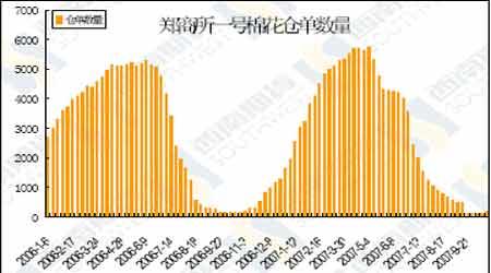 棉花市场出现强势回调短期有望继续震荡上涨(2)