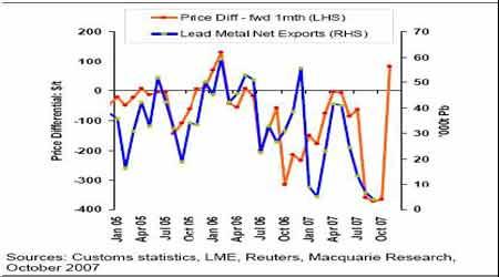 金属研究:中国需求强劲提震国际价格(6)
